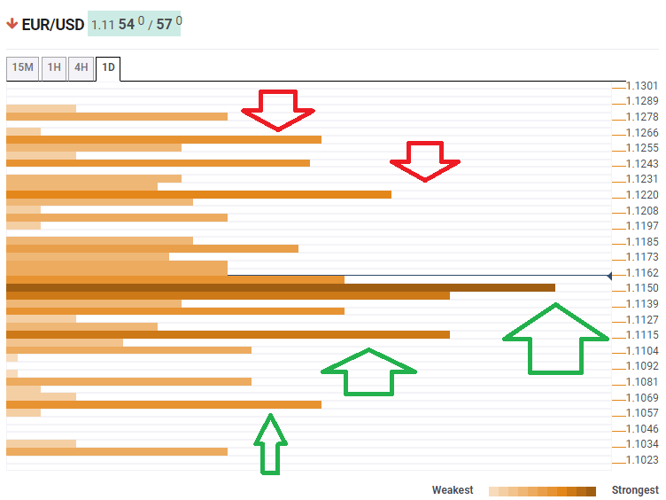 EUR USD July 31 2019 technical confluence