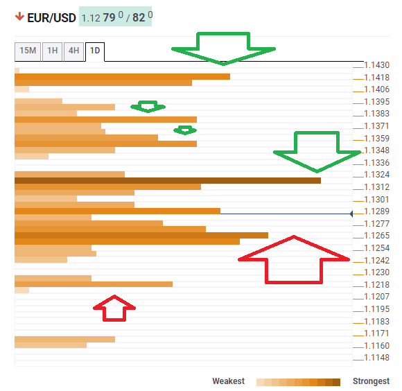 EUR USD July 5 2019 technical confluence