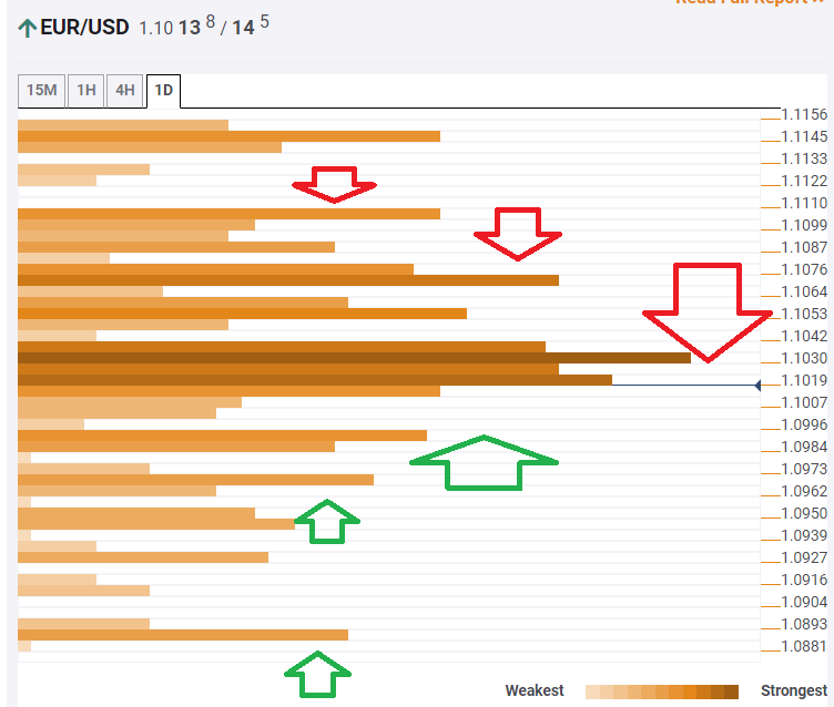EUR USD September 12  2019 technical confluence
