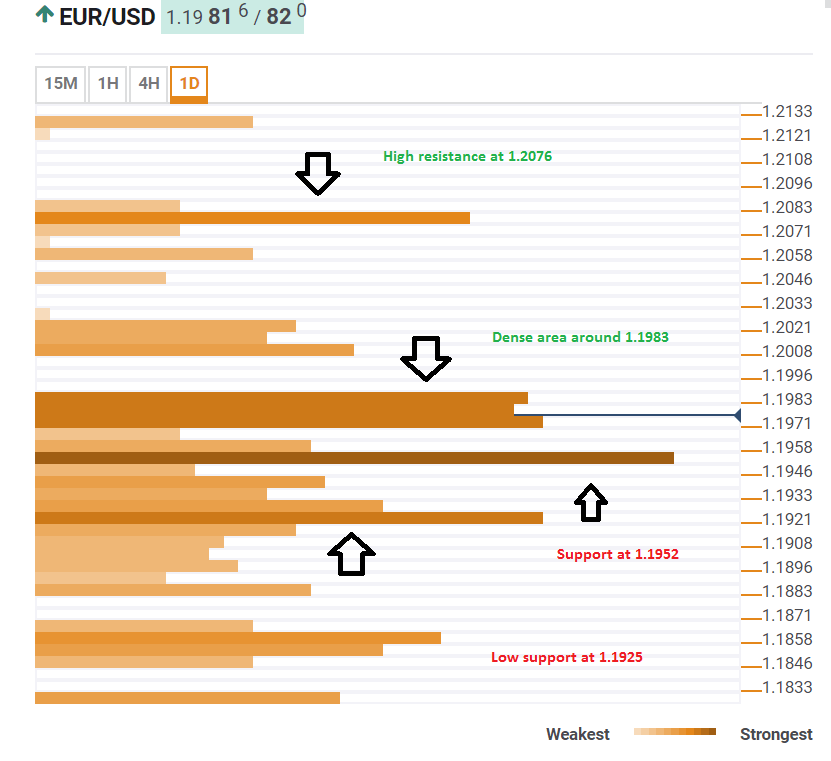 EUR USD May 14 2018 technical confluence levels