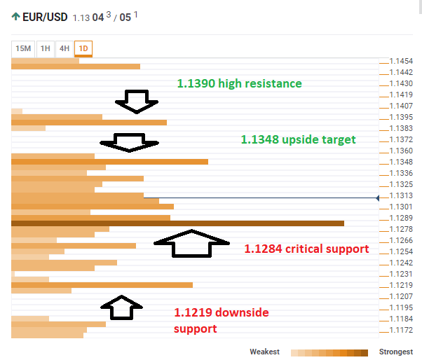 EUR USD technical confluence April 16 2019