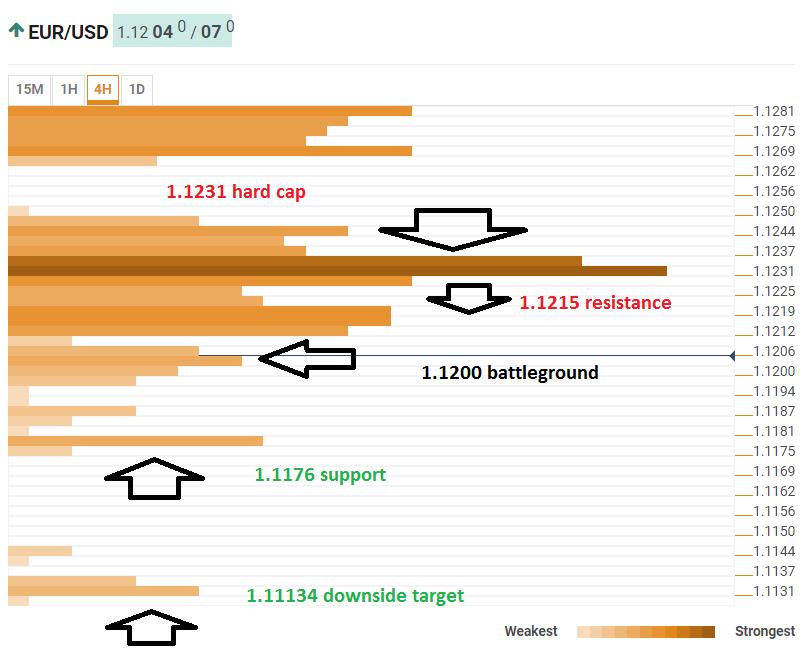 EURUSD technical analysis confluence March 7 2019