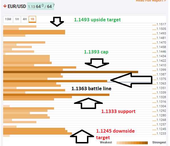 EUR USD technical confluence March 4 2019