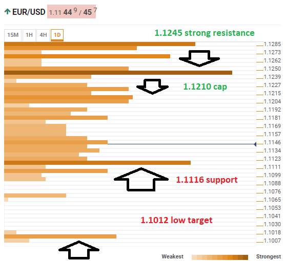 EUR USD confluence detector April 26 2019