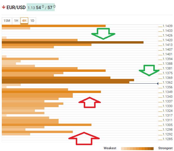 EUR USD confluence detector June 27 2019