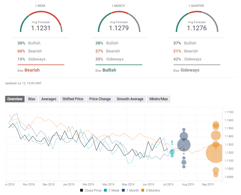 EUR USD experts July 15 19 2019 poll