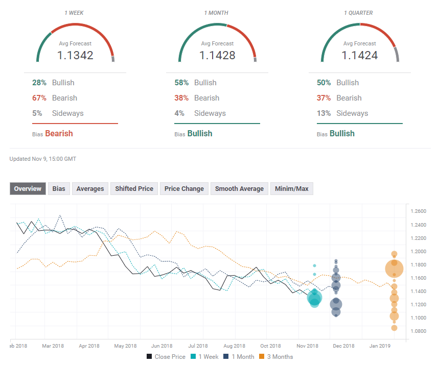 EUR USD experts poll November 12 16 2018