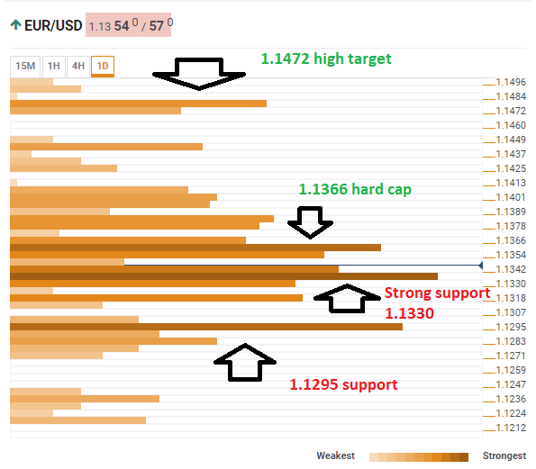 EUR USD technical confluence February 25 2019
