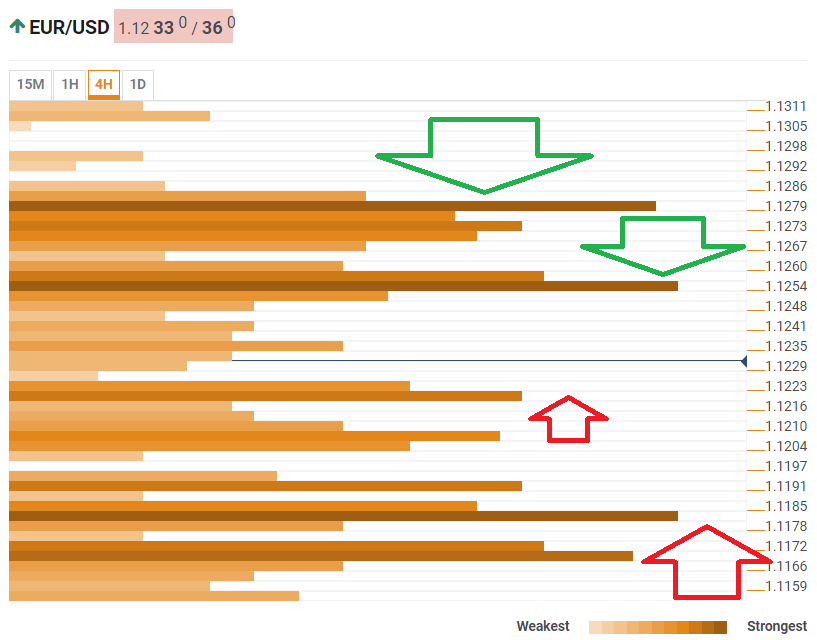 EUR USD confluence analysis June 6 2019