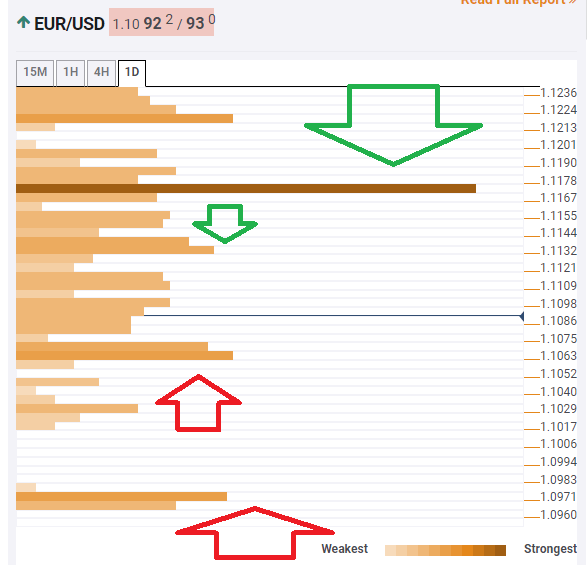 EUR USD technical confluence August 19 2019
