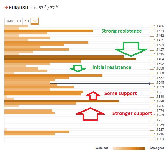 Euro dollar technical confluence February 8 2019