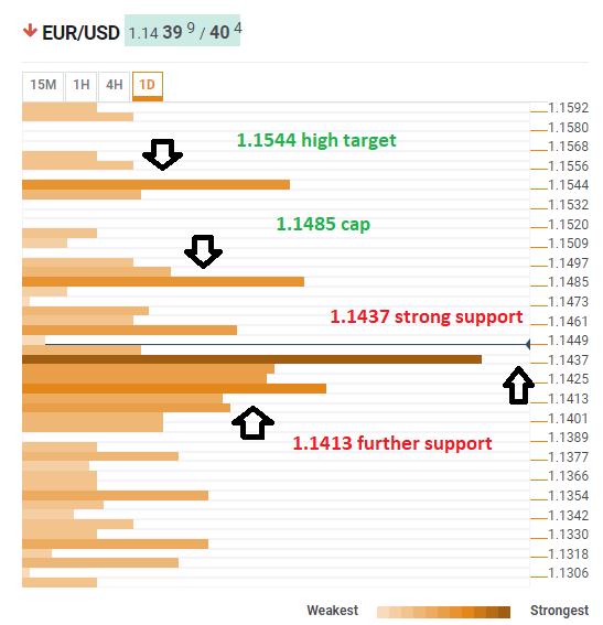 EUR USD Technical confluence January 8 2019 chart