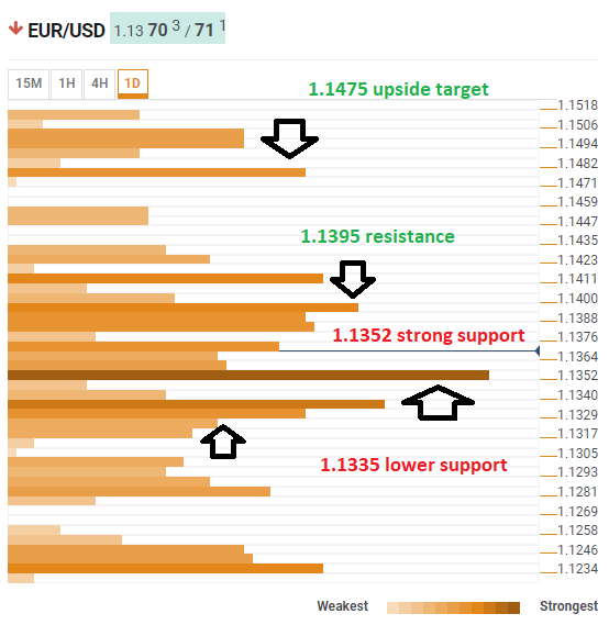 EUR USD technical analysis confluence March 1 2019