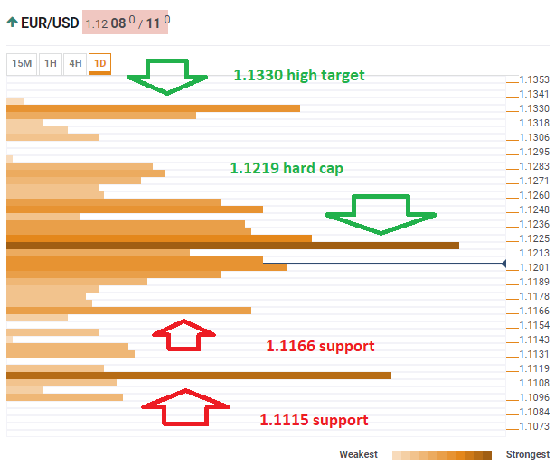 EUR USD May 15 2019 technical confluence