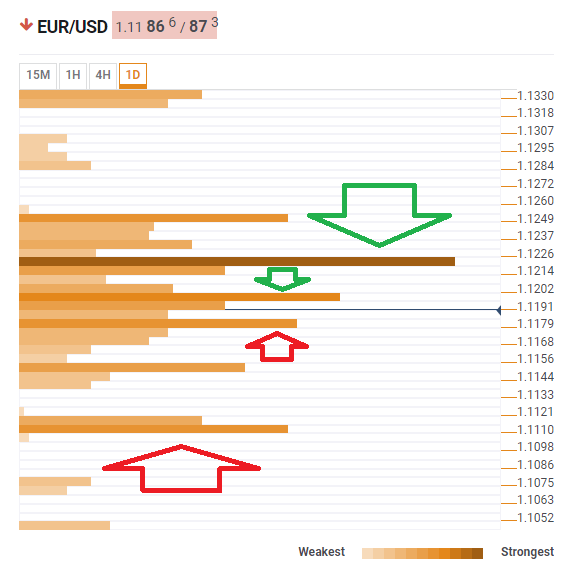 EUR USD confluence levels May 28 2019