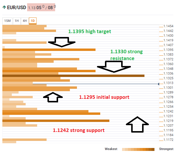 EUR USD technical confluence March 25 2019