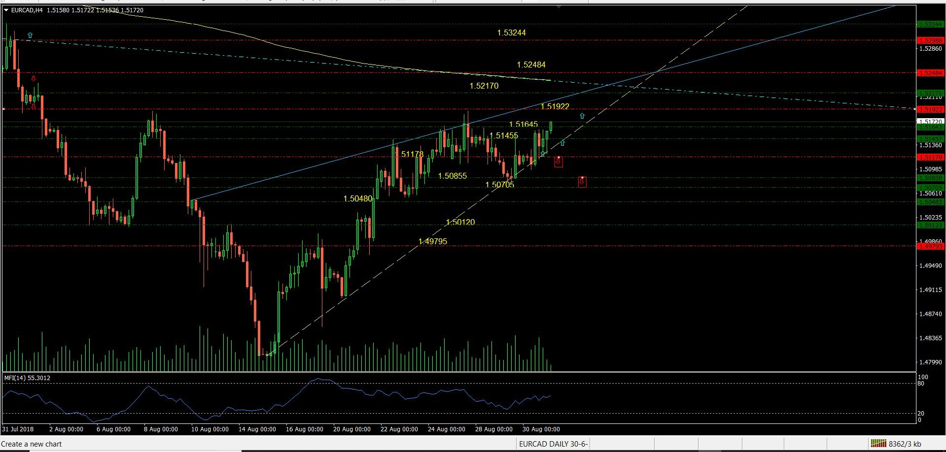 Chart 2 The Short Term View Of Price Action In Four Hour Highlights Direction Trend And Support Resistance