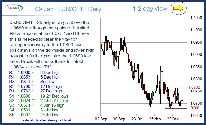 EUR/CHF: Steady in range above the 1.0680 low though the upside still limited