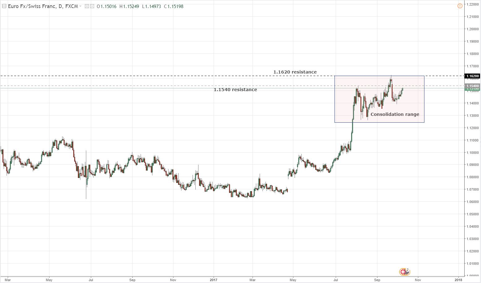 EUR/CHF – 1.2000 is the target