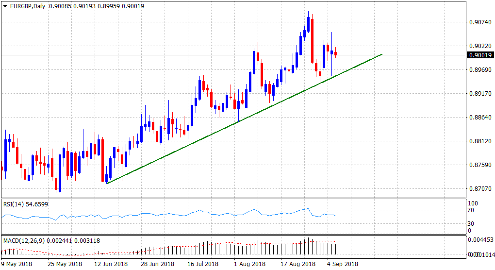 Eur Gbp Technical Ysis Bulls Continue To Defend 1 2 Month Old Descending Trend Line Support