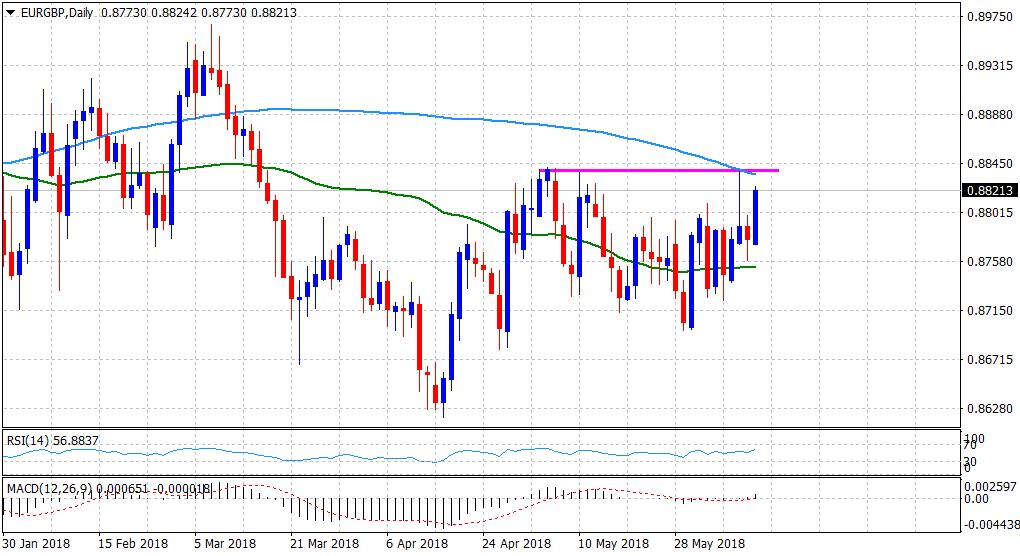 EUR/GBP Technical Analysis: bulls aiming to retest a key barrier near 0.8840 level
