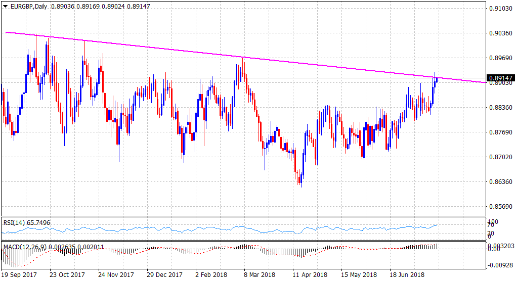 EUR GBP Technical Analysis Flirts With 9 Month Old Trend Line Resistance Ahead Of UK Retail Sales