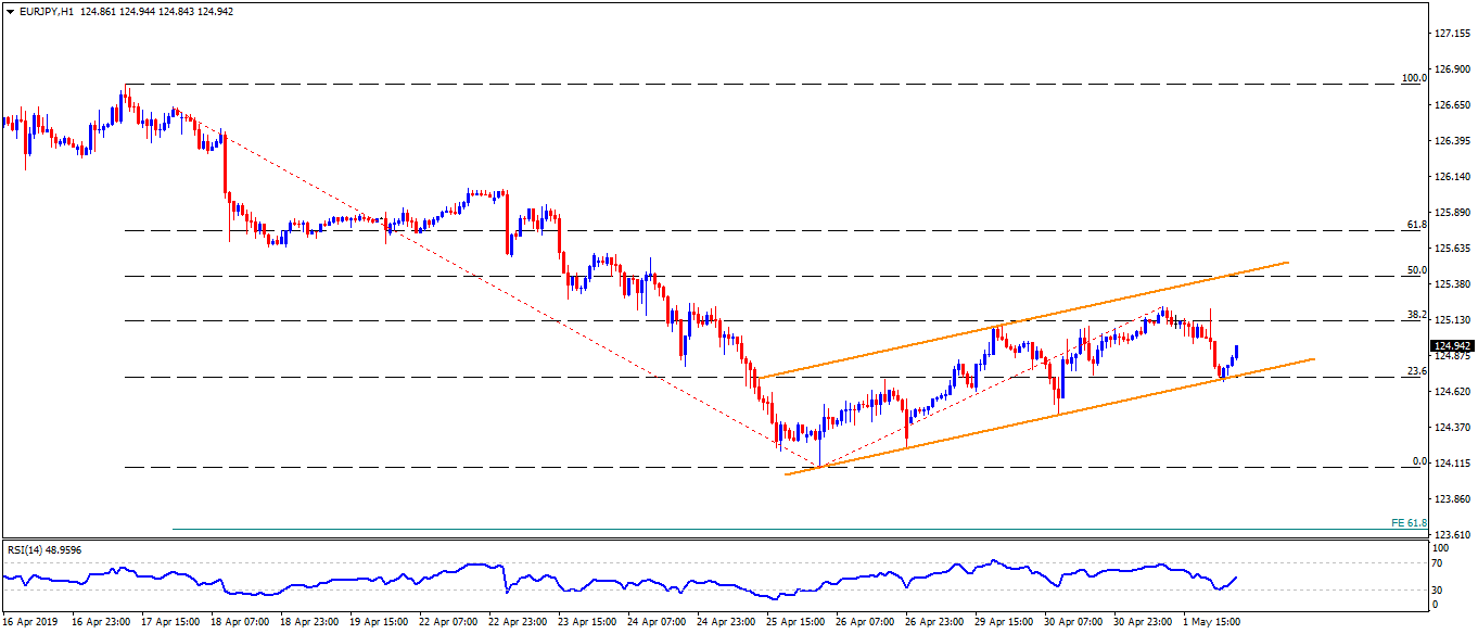 EUR/JPY technical analysis: Buyers follow rising channel on hourly chart to aim for 125.25/30
