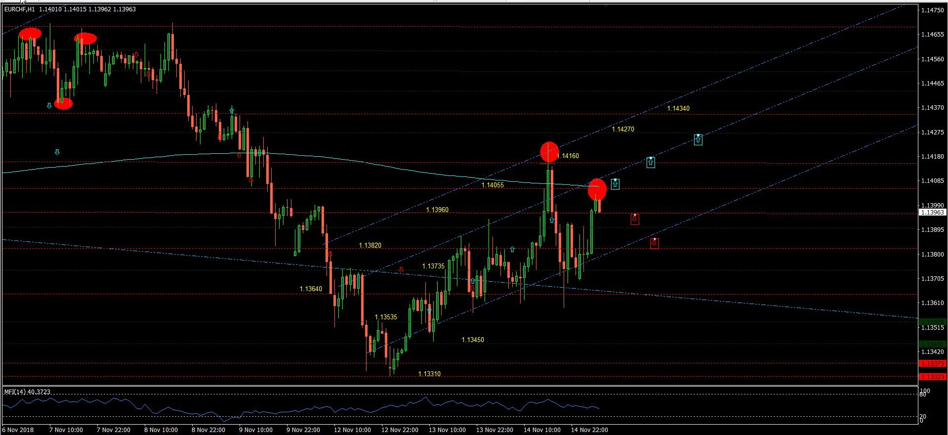 Eurchf Euro Could Pull Back To 113820 Critical Resistance At 114055
