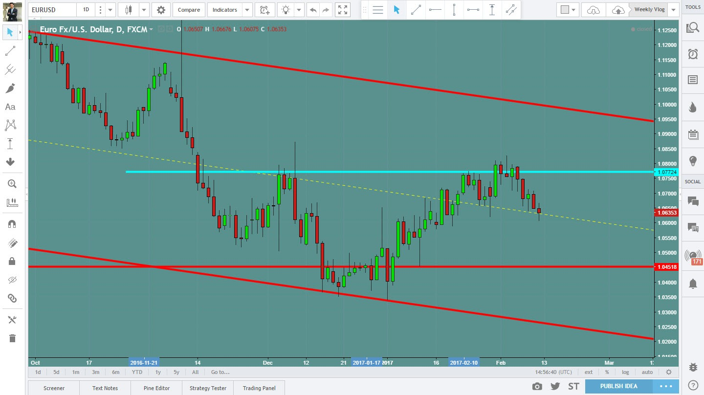 SmartFXTrader.com - Forex Signals Service Currency forecast of the week starting 12th February for USD Index, EURUSD, GBPUSD, AUDUSD, NZDUSD