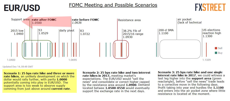 Fed impact on EURUSD