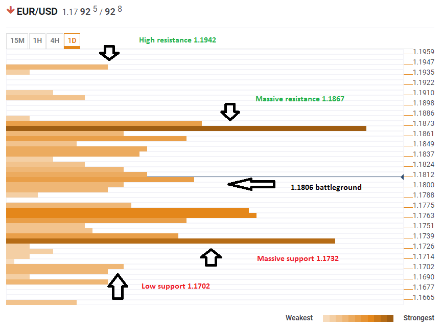 EUR USD Technical Analysis Confluence Levels June 8 2018