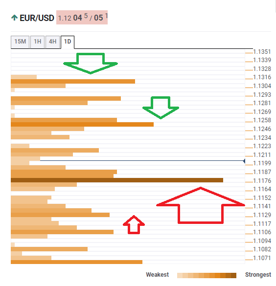 EURUSD confluence levels August 6 2019