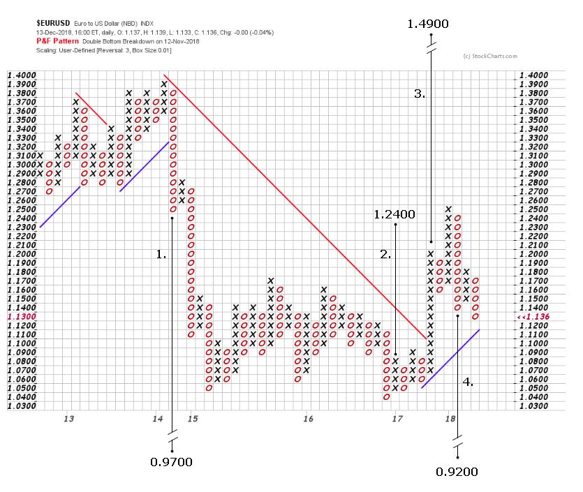 EUR/USD 2019 Prognose