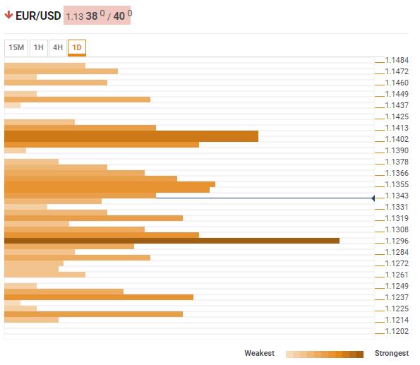 EUR USD technical confluence February 21 2019