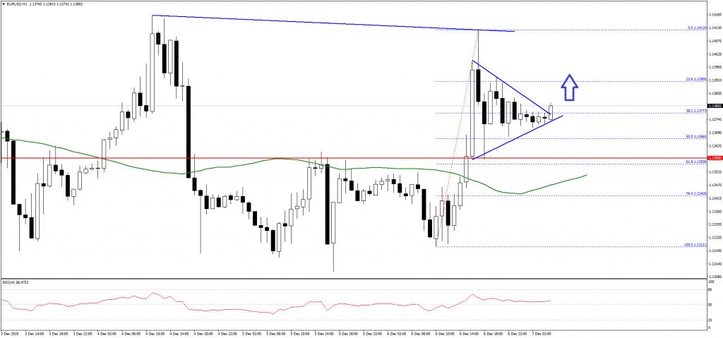 EURUSD-Chart-Dec7-FXOpen