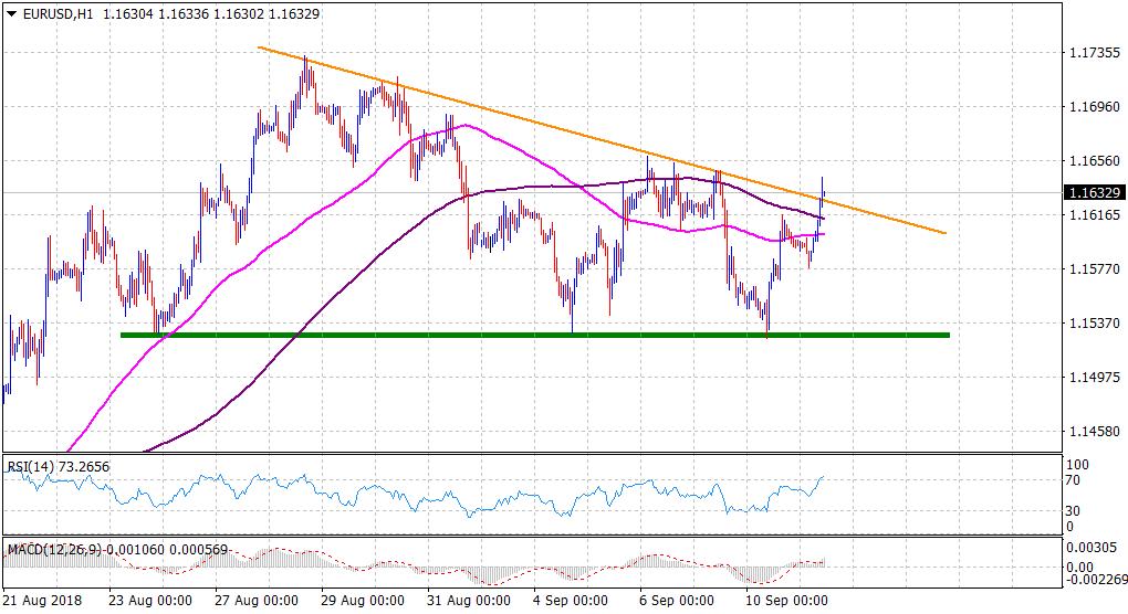 Eur Usd Technical Ysis Surges Through A Key Descending Trend Line Resistance