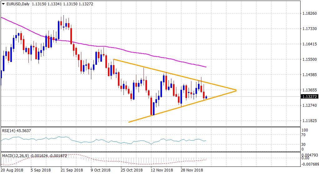 EUR/USD Analyse
