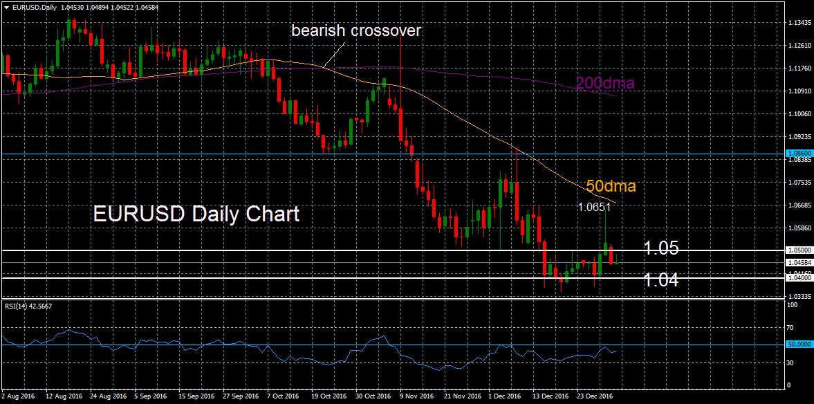 Forex market structure analysis