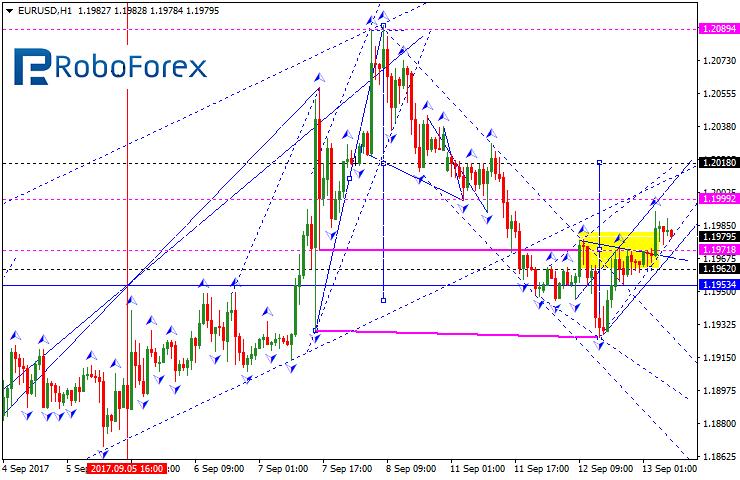 Forex eur forecast