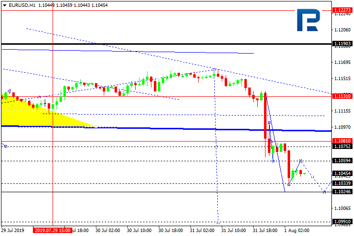 Forex Technical Analysis & Forecast: EUR/USD, GBP/USD, USD/CHF, USD