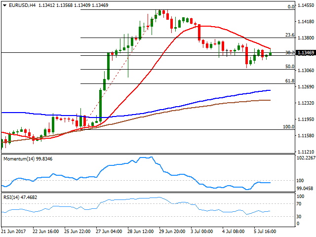 EUR USD Forecast Waiting For US Employment Clues