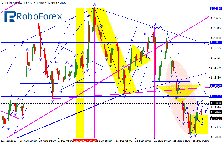 Eur aud forex forecast