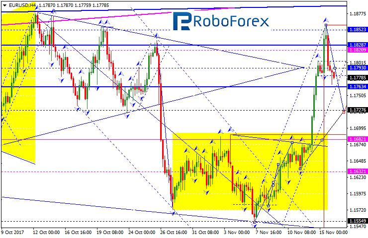 Forex eur chf analysis