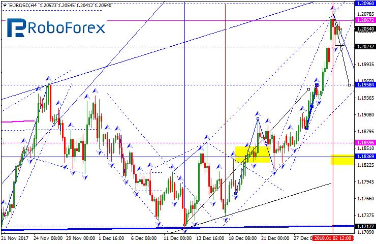 Dollar forex forecast