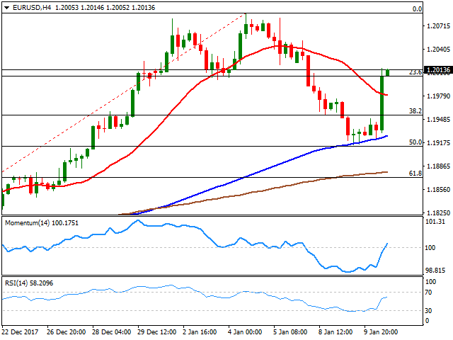 Current price of eurusd in the forex market форекс україна