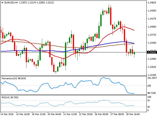 Eur Usd Forecast Under Pressure But