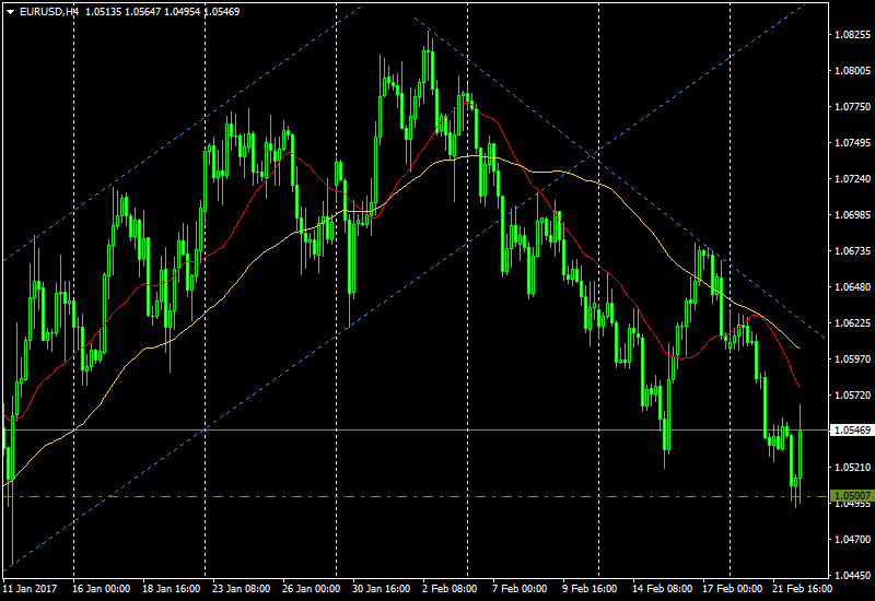 EUR/USD before FOMC minutes