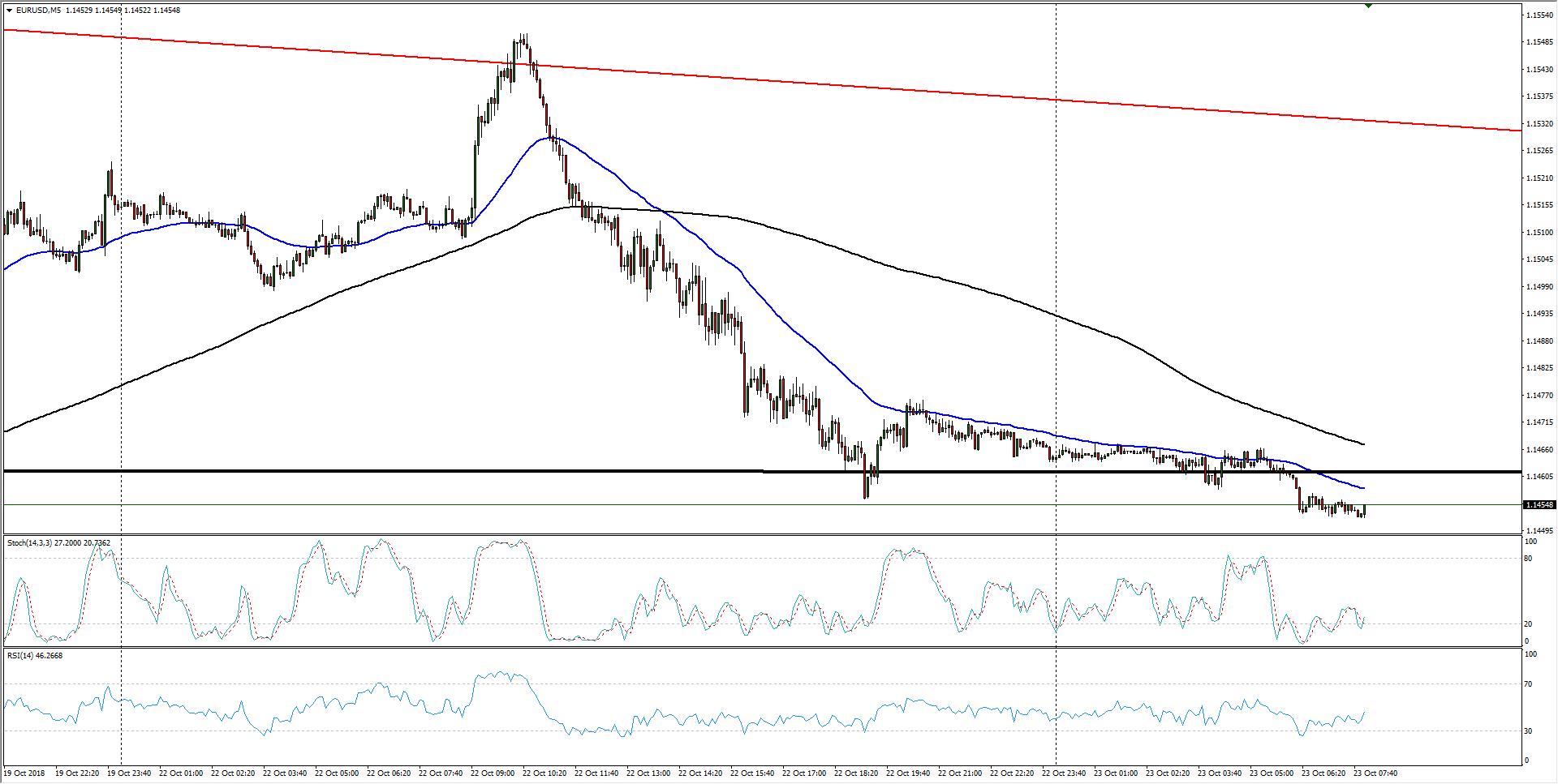 Euro technical analysis