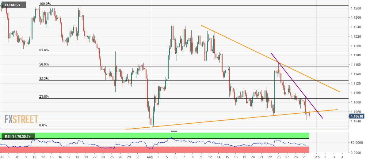 EUR/USD technical analysis: Oversold RSI can challenge
