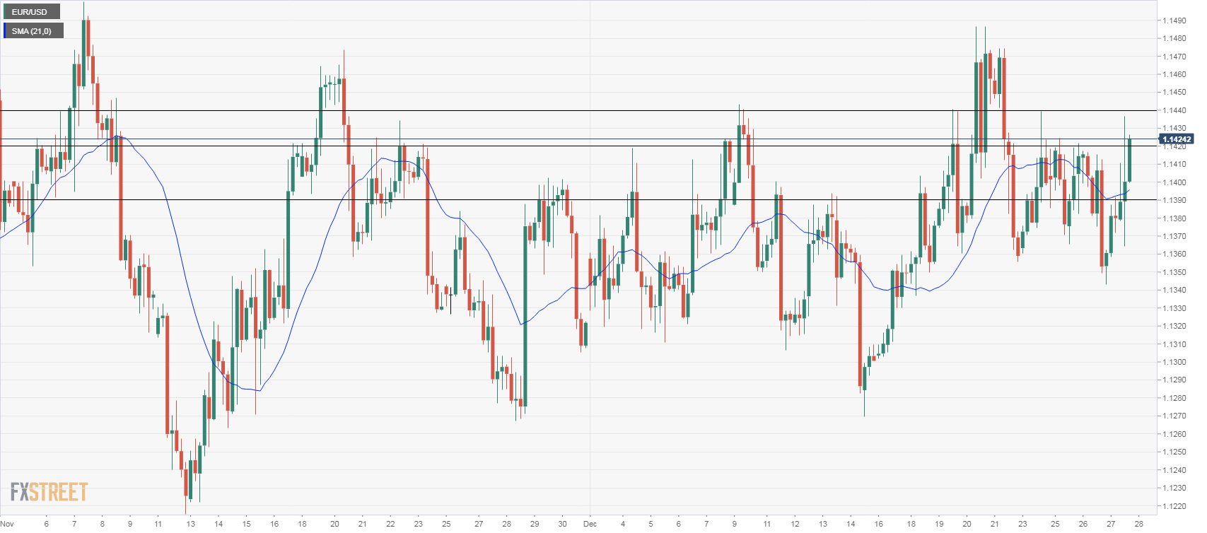 EUR/USD Technical Analysis: Bullish but still limited by 1.1430 | Forex Crunch